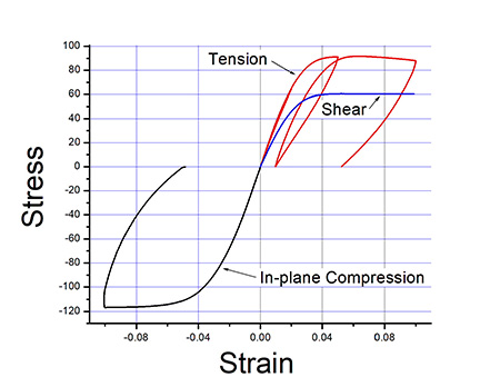 image of tensile, shear and compression plastic strain stress tesnile data