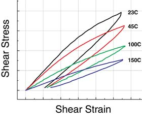 plastic shear test strain stress data at multiple test temperatures